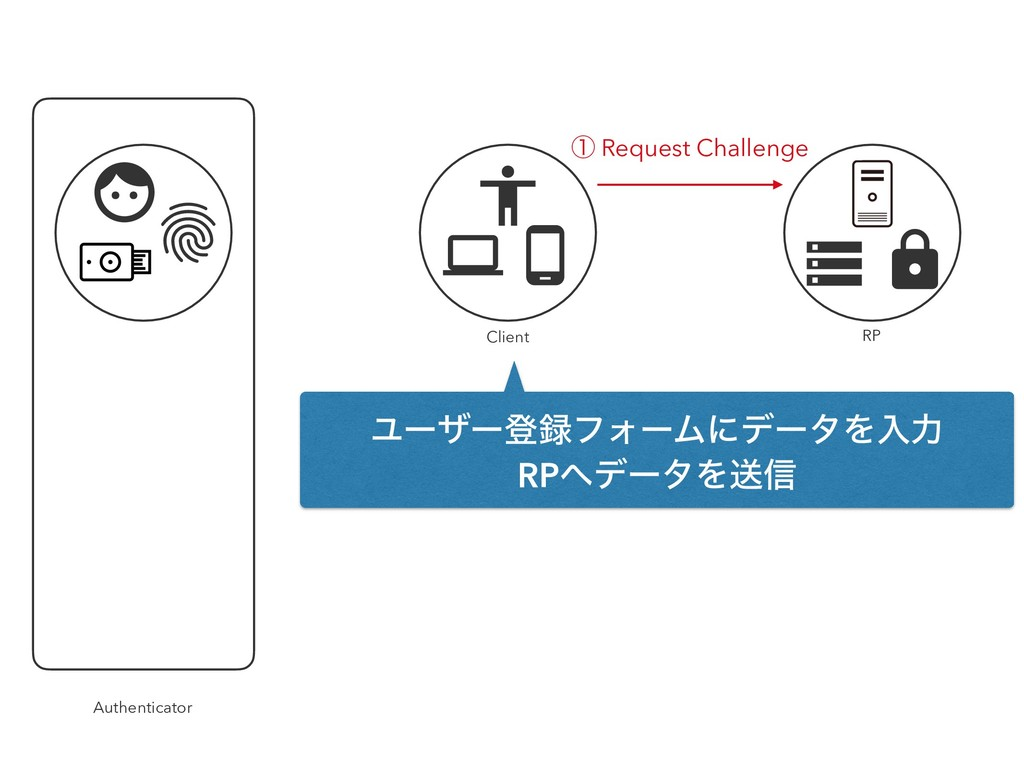 Client Authenticator RP ᶃ Request Challenge Ϣʔβ...