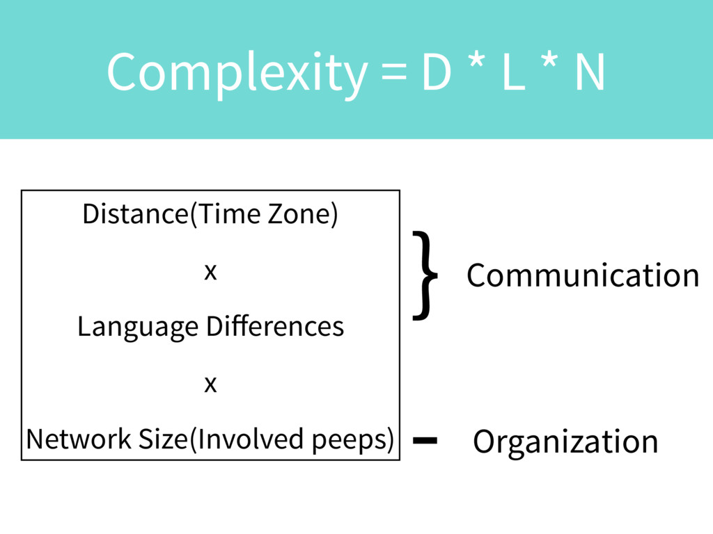 Complexity = D * L * N Distance(Time Zone) x La...