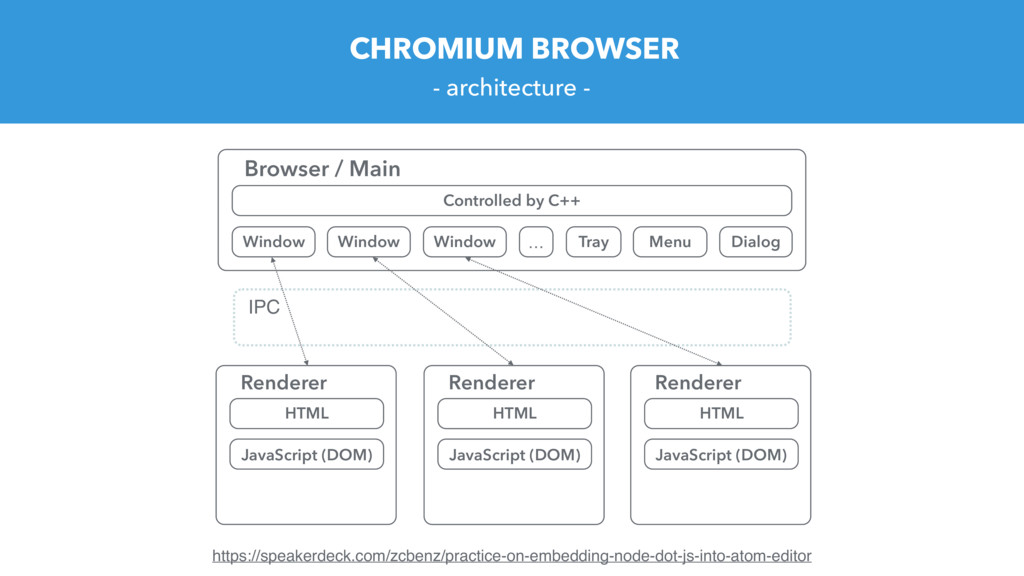 CHROMIUM BROWSER - architecture - https://speak...