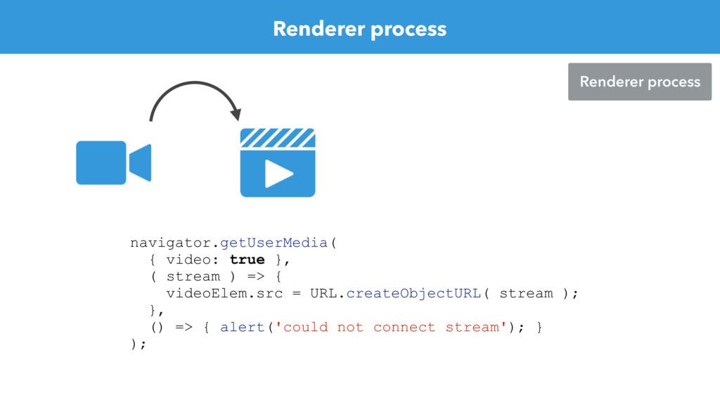 Renderer process Renderer process navigator.get...