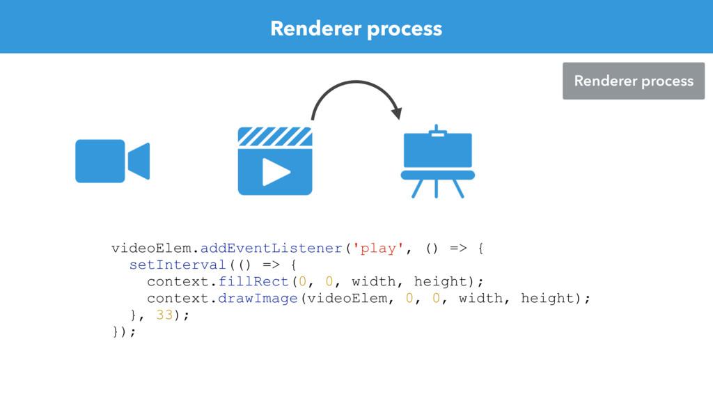 Renderer process Renderer process videoElem.add...