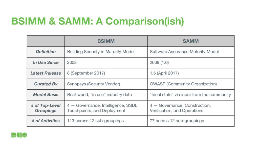 BSIMM & SAMM: A Comparison(ish) BSIMM SAMM Defi...