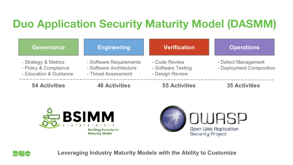 Duo Application Security Maturity Model (DASMM)...