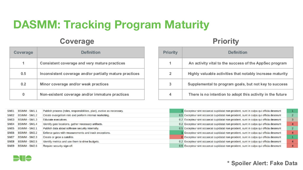 DASMM: Tracking Program Maturity Coverage Defin...