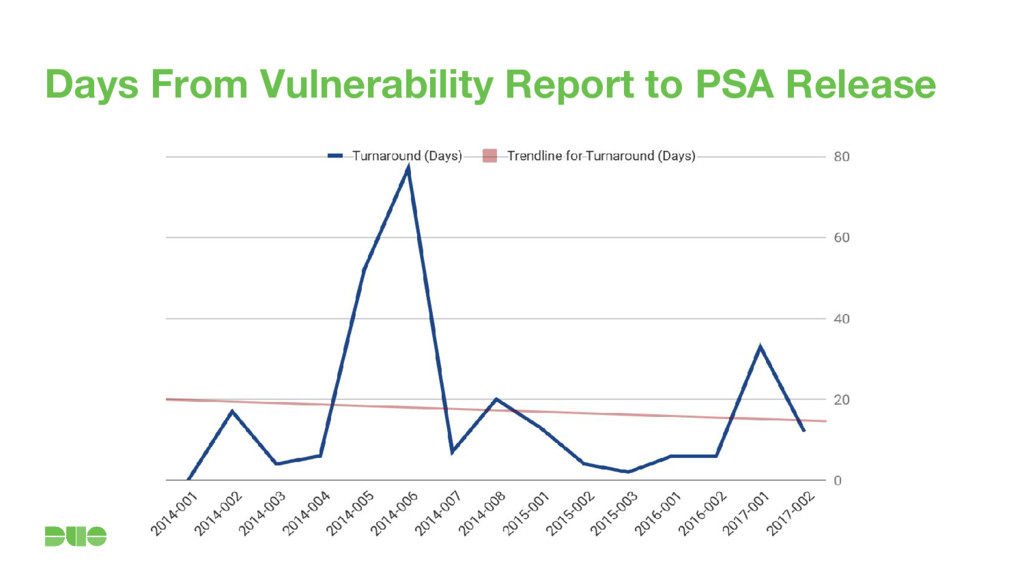 Days From Vulnerability Report to PSA Release