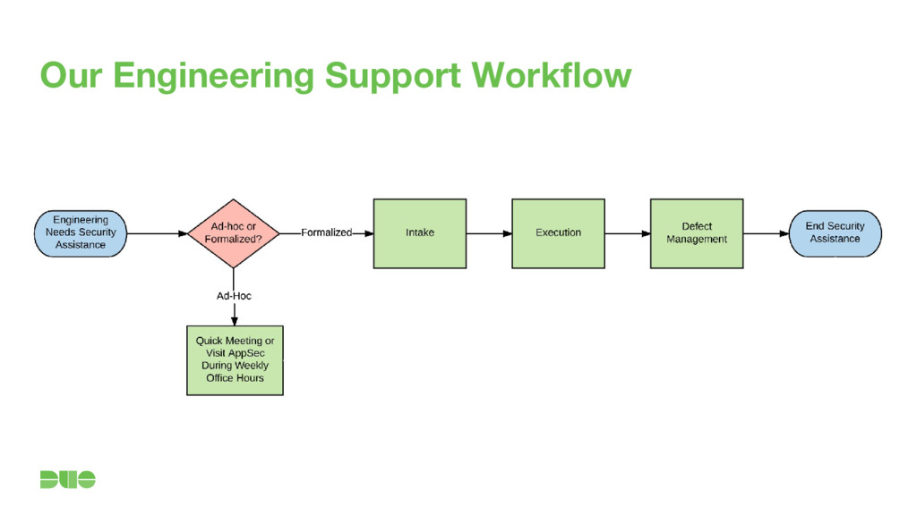 Our Engineering Support Workflow