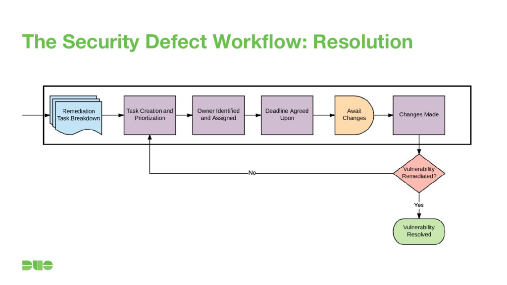 The Security Defect Workflow: Resolution