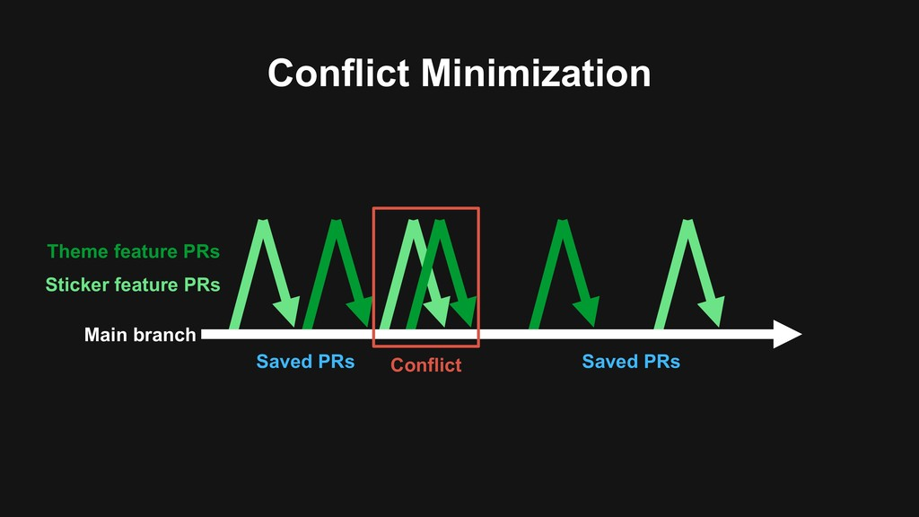 Conflict Minimization Main branch Sticker featu...