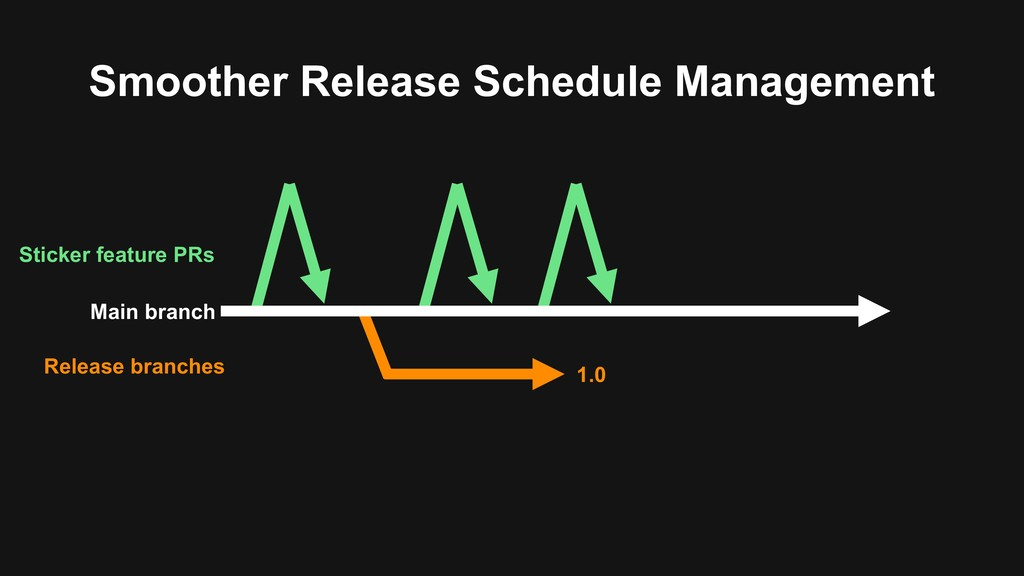 Smoother Release Schedule Management Main branc...