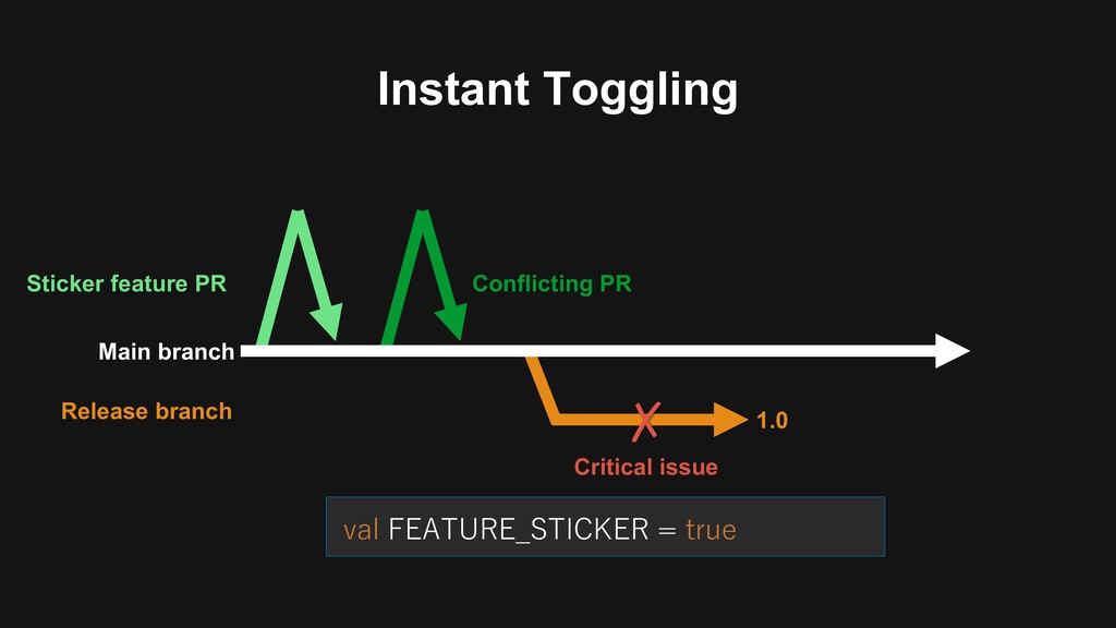 Instant Toggling Main branch Release branch 1.0...