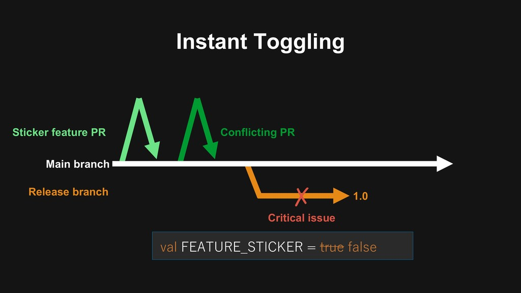 ✗ Instant Toggling Main branch Release branch 1...