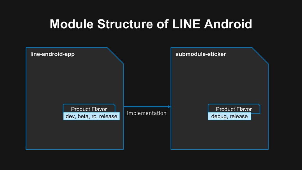 Module Structure of LINE Android line-android-a...