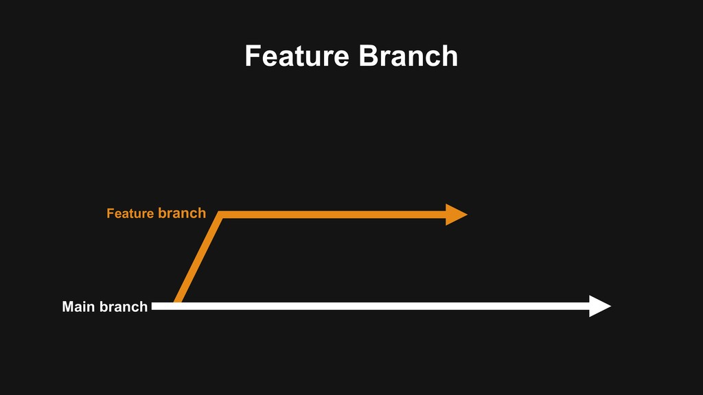 Feature Branch Main branch Feature branch