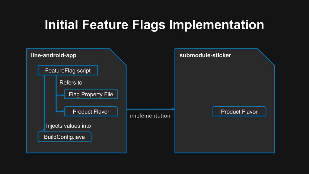 Initial Feature Flags Implementation line-andro...