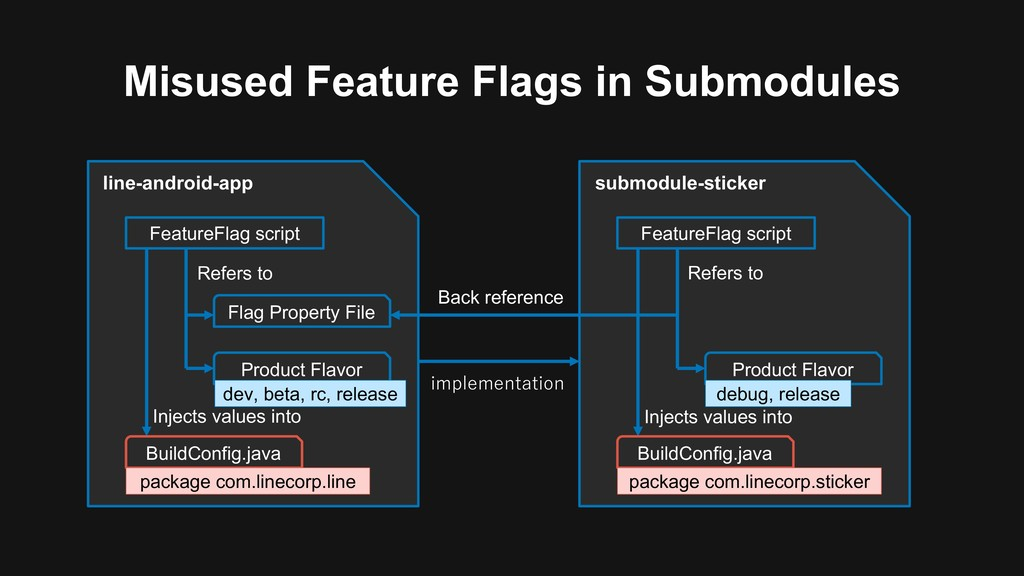 Misused Feature Flags in Submodules line-androi...