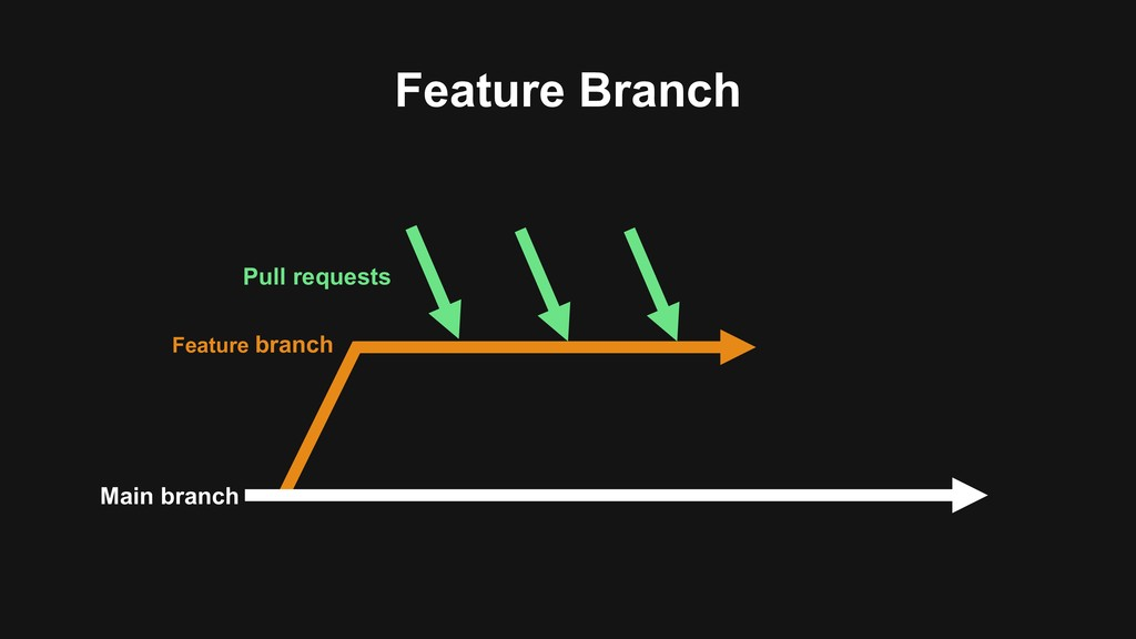 Feature Branch Main branch Feature branch Pull ...