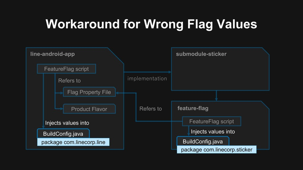 Workaround for Wrong Flag Values BuildConfig.ja...