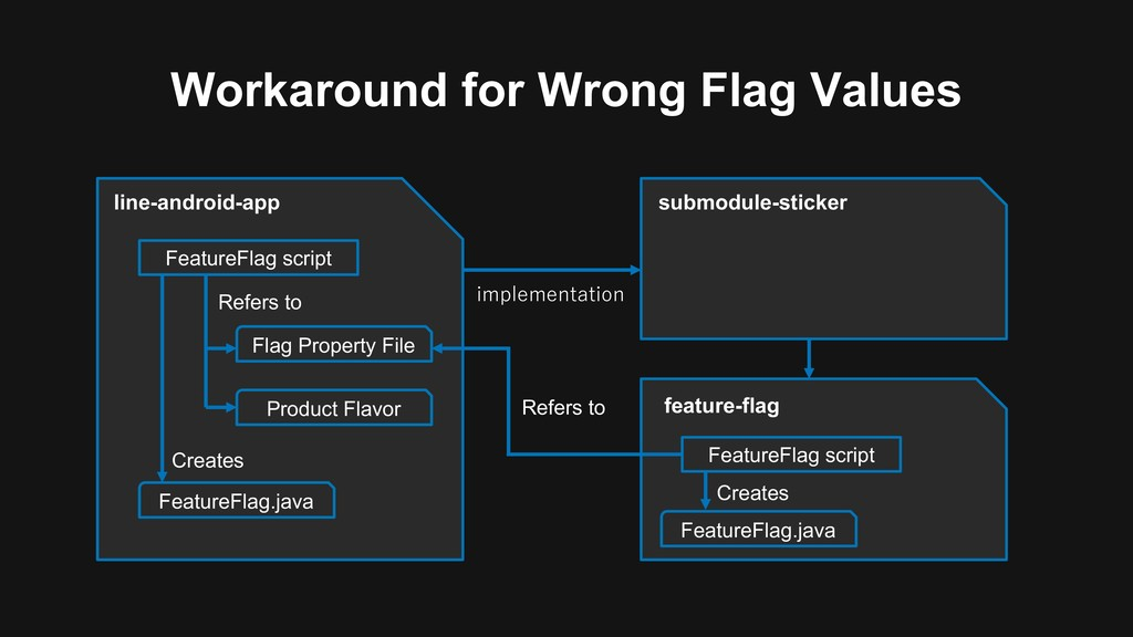 Workaround for Wrong Flag Values line-android-a...