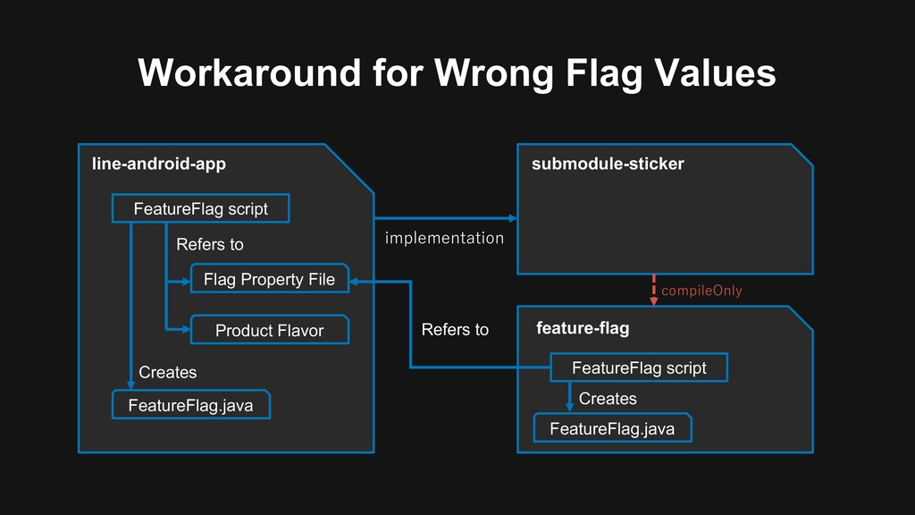 Workaround for Wrong Flag Values li...