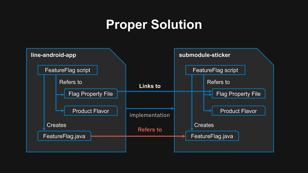 Proper Solution line-android-app FeatureFlag sc...
