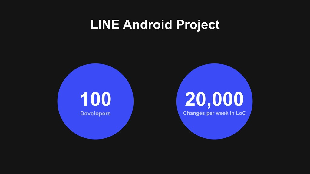LINE Android Project Developers 100 Changes per...