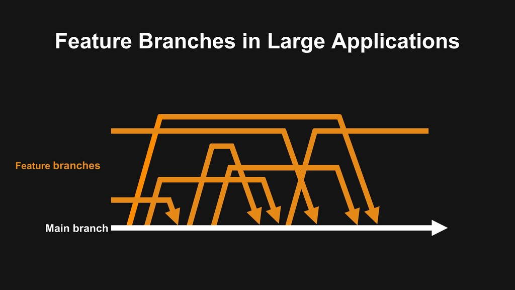 Feature Branches in Large Applications Main bra...