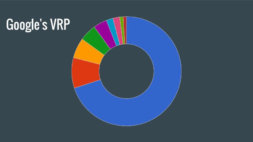 Google's VRP