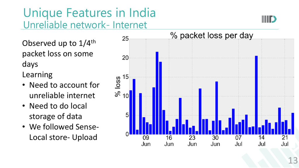 Unique Features in India Unreliable network- In...