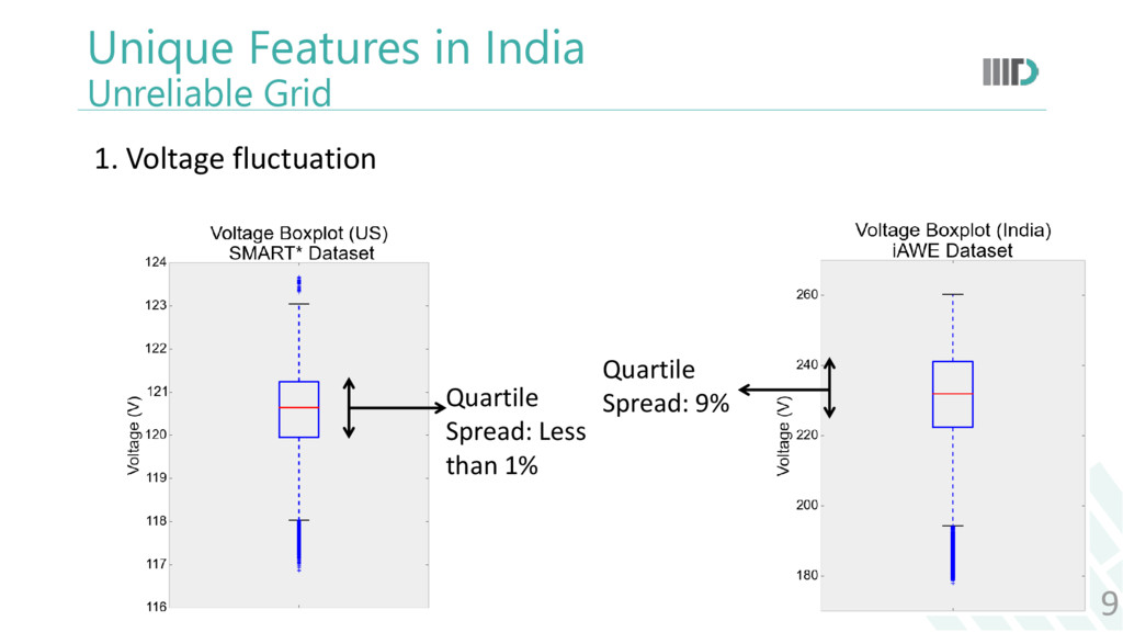Unique Features in India Unreliable Grid 9 1. V...