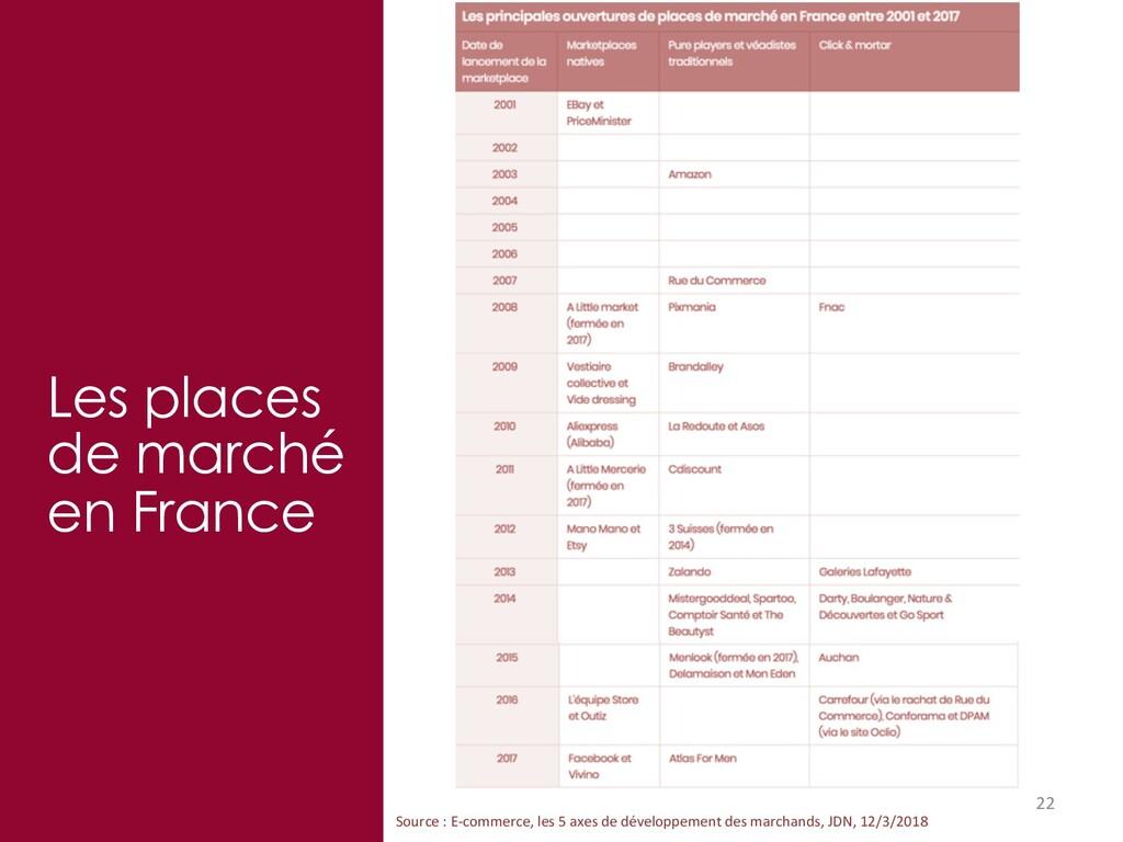 22 Les places de marché en France Source : E-co...