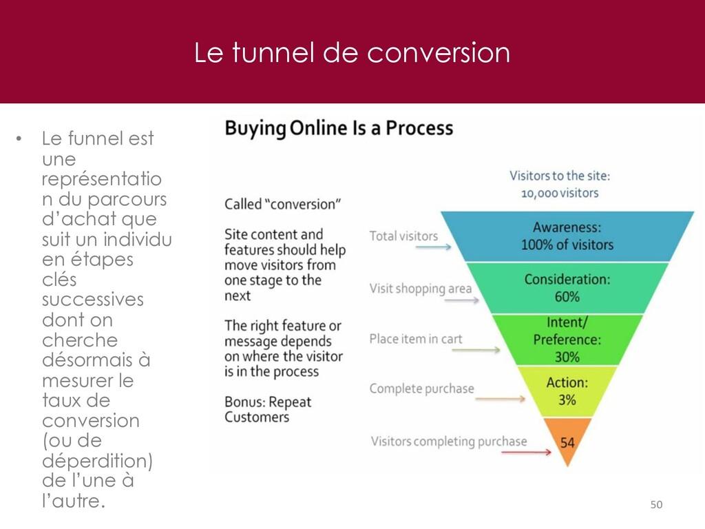 Le tunnel de conversion 50 • Le funnel est une ...