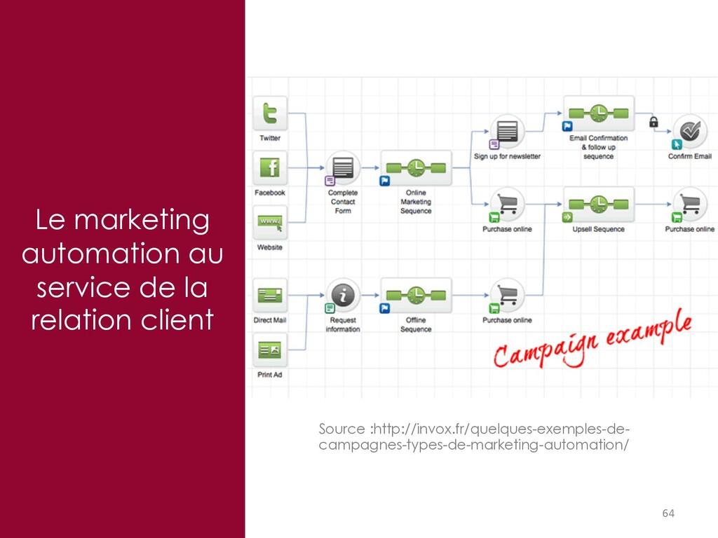 Le marketing automation au service de la relati...