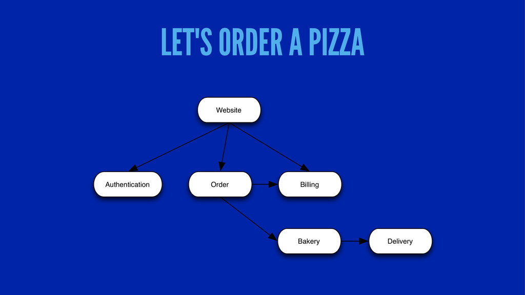 LET'S ORDER A PIZZA