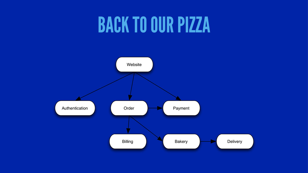 BACK TO OUR PIZZA