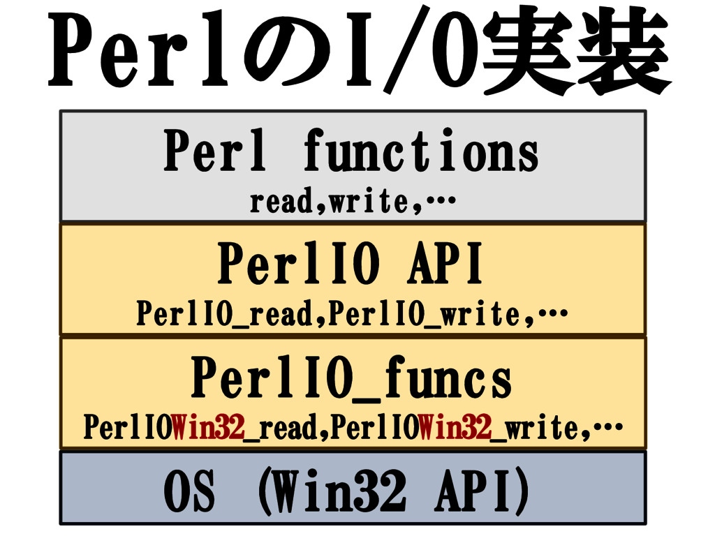 PerlのI/O実装 Perl functions read,write,… PerlIO A...