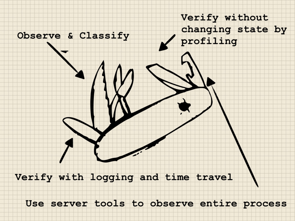 Observe & Classify Verify with logging and time...
