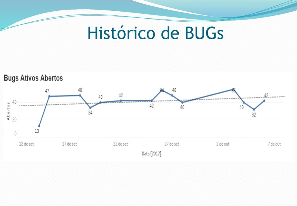 Histórico de BUGs