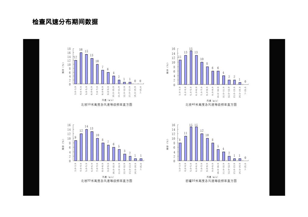 检查风速分布期间数据 检查风速分布期间数据 检查风速分布期间数据 检查风速分布期间数据