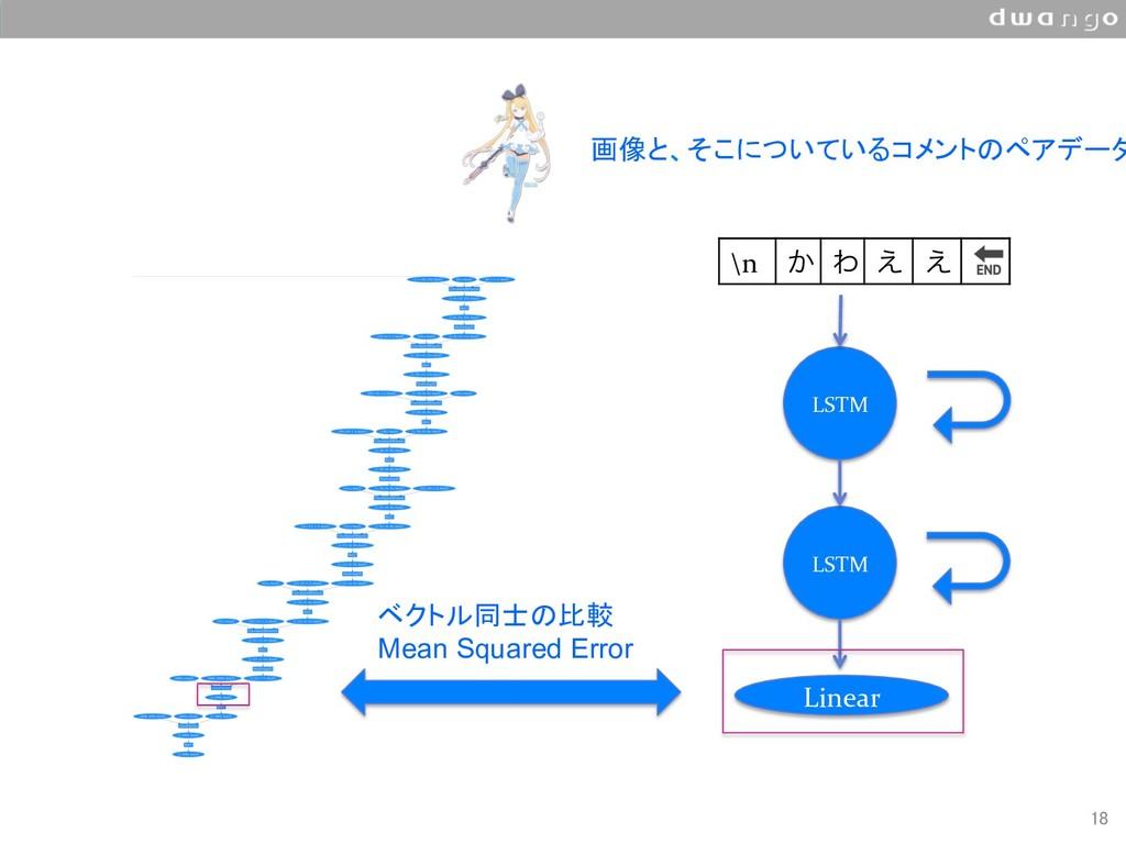 18 \n ͔ Θ ͑ ͑  LSTM LSTM Linear ベクトル同士の比較 M...