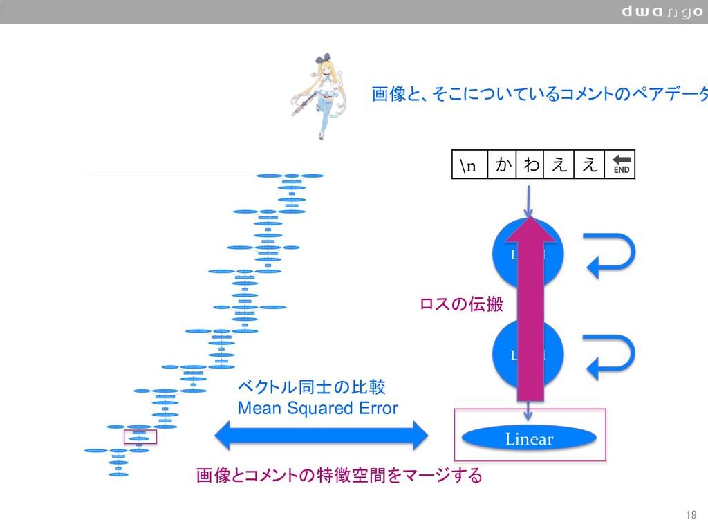 19 \n ͔ Θ ͑ ͑  LSTM LSTM Linear ベクトル同士の比較 M...