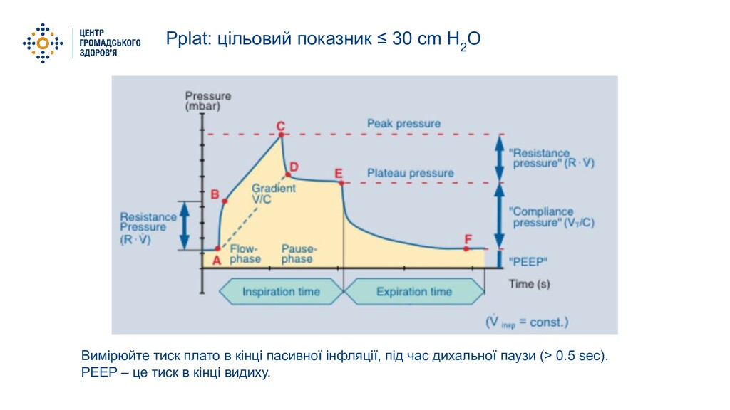 Pplat: цільовий показник ≤ 30 cm H 2 O Вимірюйт...
