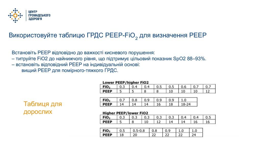 Використовуйте таблицю ГРДС PEEP-FiO 2 для визн...