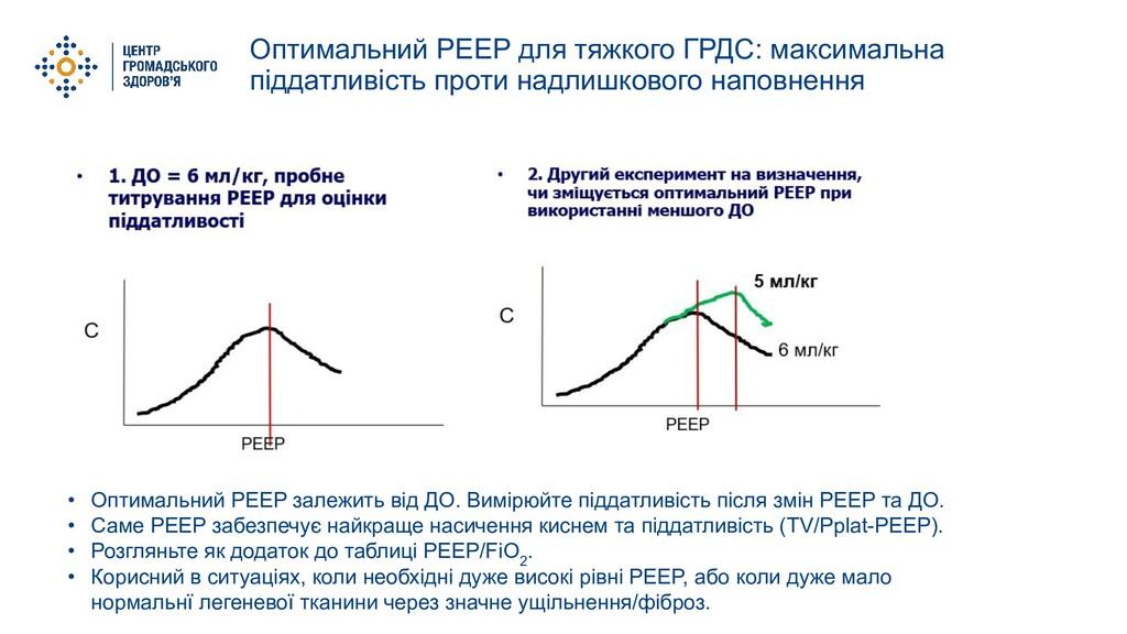 Оптимальний PEEP для тяжкого ГРДС: максимальна ...