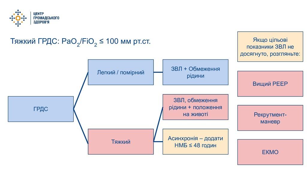 Тяжкий ГРДС: PaO 2 /FiO 2 ≤ 100 мм рт.ст. ГРДС ...