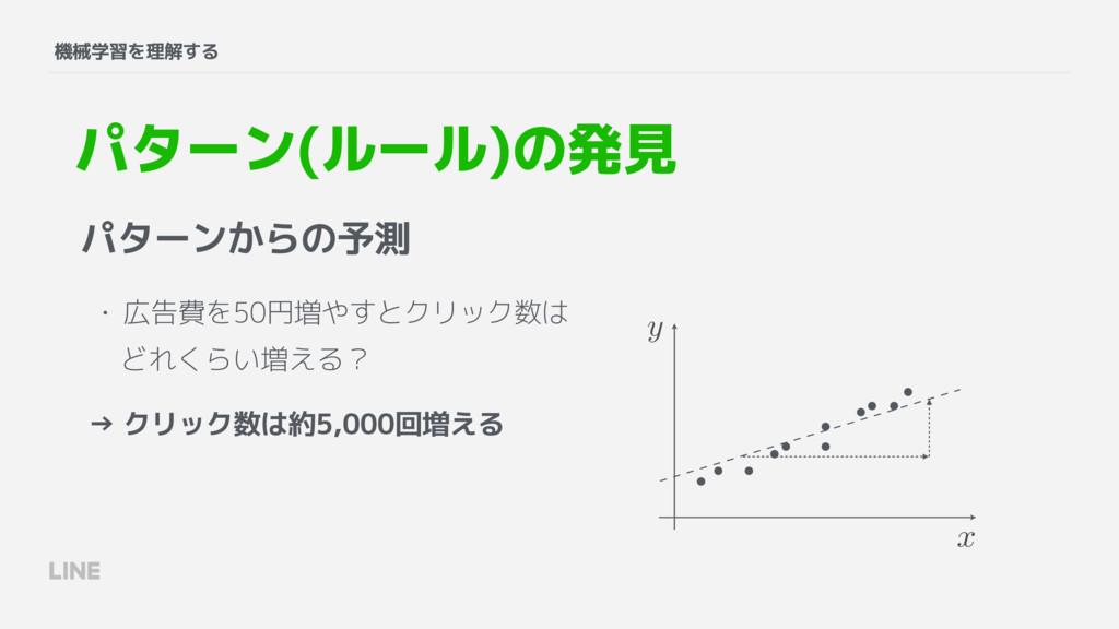 パターンからの予測 • 広告費を50円増やすとクリック数は 機械学習を理解する パターン(ルー...