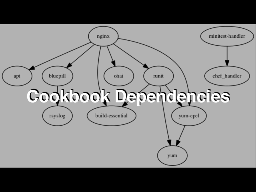 Cookbook Dependencies