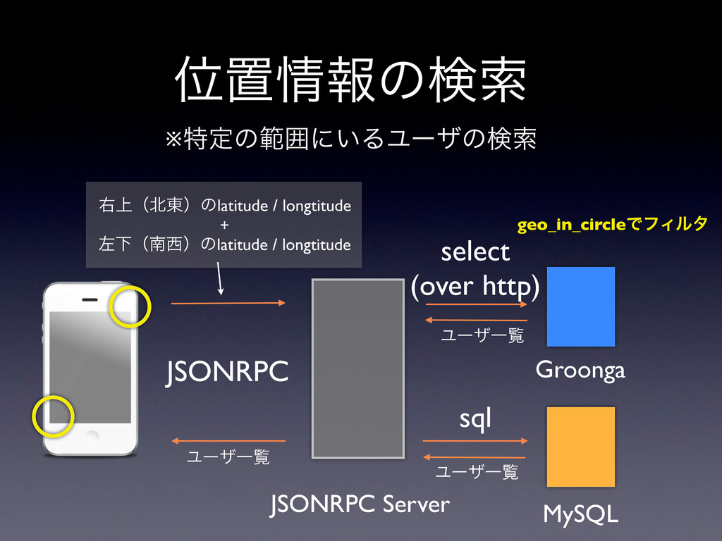※ಛఆͷൣғʹ͍ΔϢʔβͷݕࡧ Groonga MySQL JSONRPC Server JS...