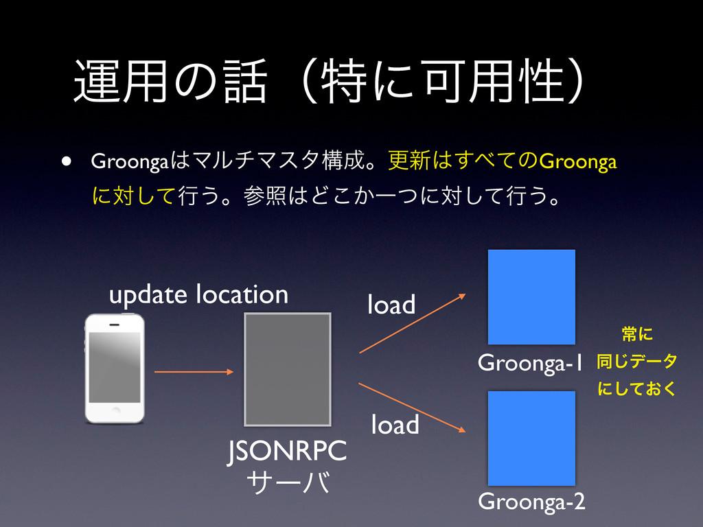 ӡ༻ͷʢಛʹՄ༻ੑʣ Groonga-1 load Groonga-2 JSONRPC αʔ...