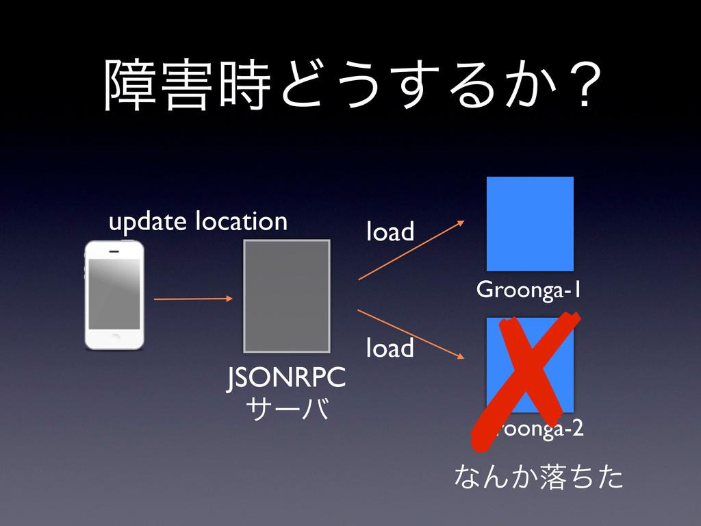 Groonga-1 Groonga-2 JSONRPC αʔό update location...