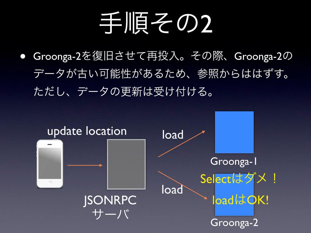 खॱͦͷ2 Groonga-1 Groonga-2 JSONRPC αʔό update lo...